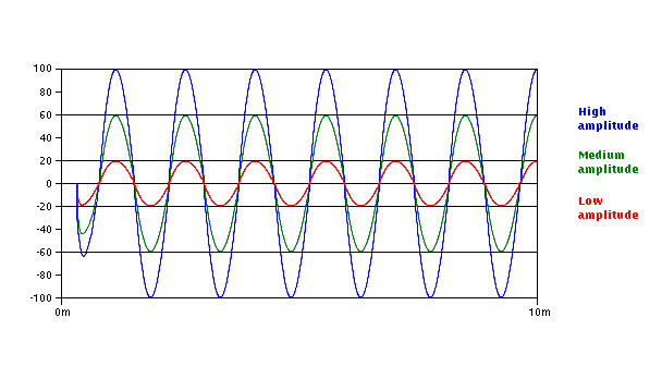 how to get wavelength from amplitude